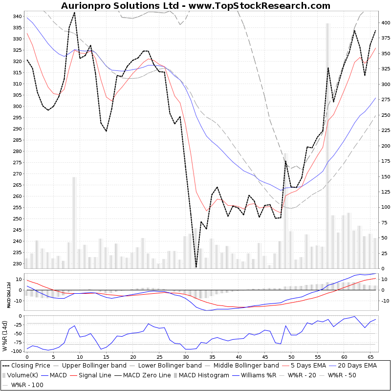 ThreeMonthsTechnicalAnalysis Technical Chart for Aurionpro Solutions Ltd