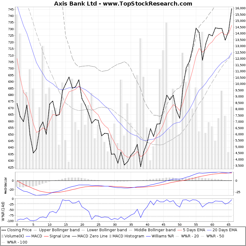 ThreeMonthsTechnicalAnalysis Technical Chart for Axis Bank Ltd