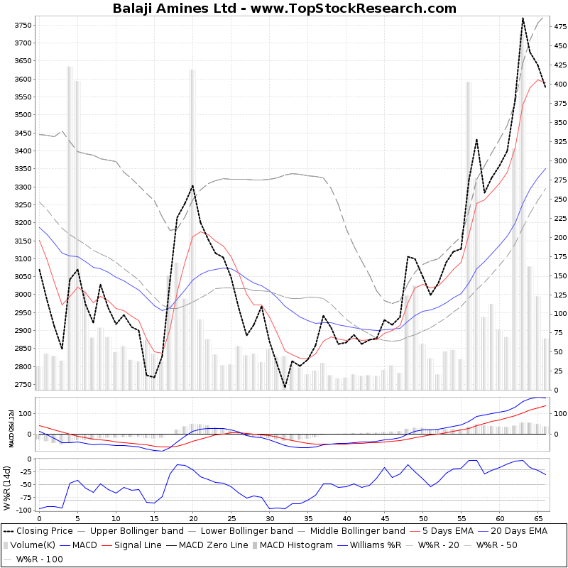 ThreeMonthsTechnicalAnalysis Technical Chart for Balaji Amines Ltd