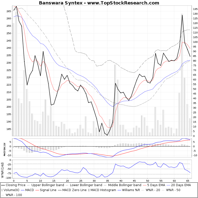 ThreeMonthsTechnicalAnalysis Technical Chart for Banswara Syntex