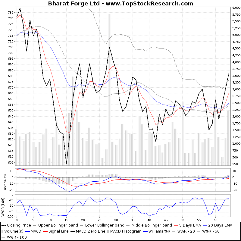 ThreeMonthsTechnicalAnalysis Technical Chart for Bharat Forge Ltd