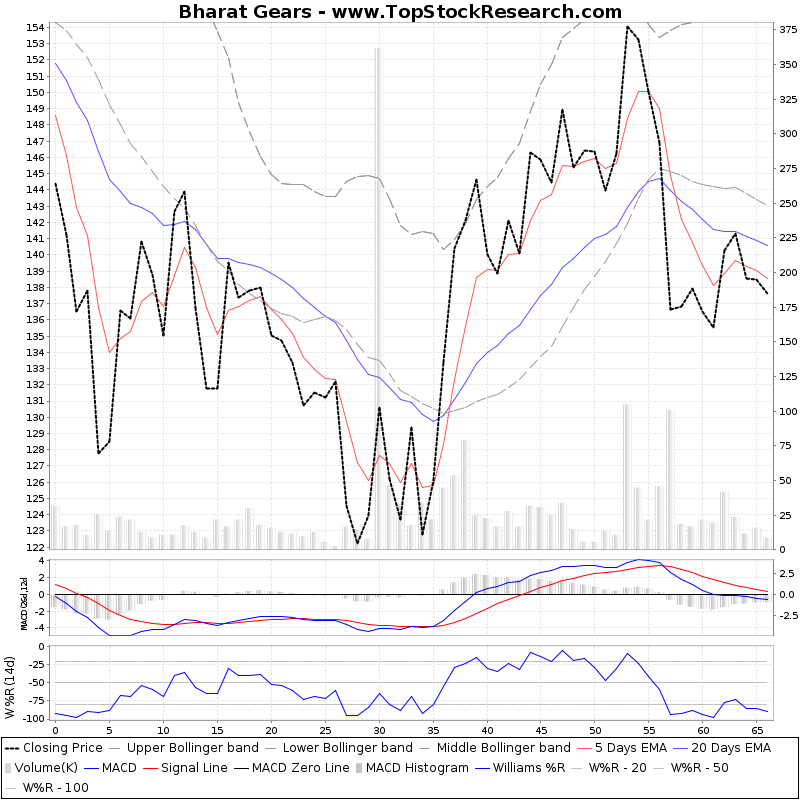 ThreeMonthsTechnicalAnalysis Technical Chart for Bharat Gears