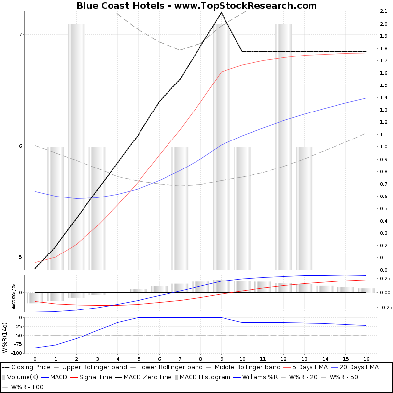 ThreeMonthsTechnicalAnalysis Technical Chart for Blue Coast Hotels