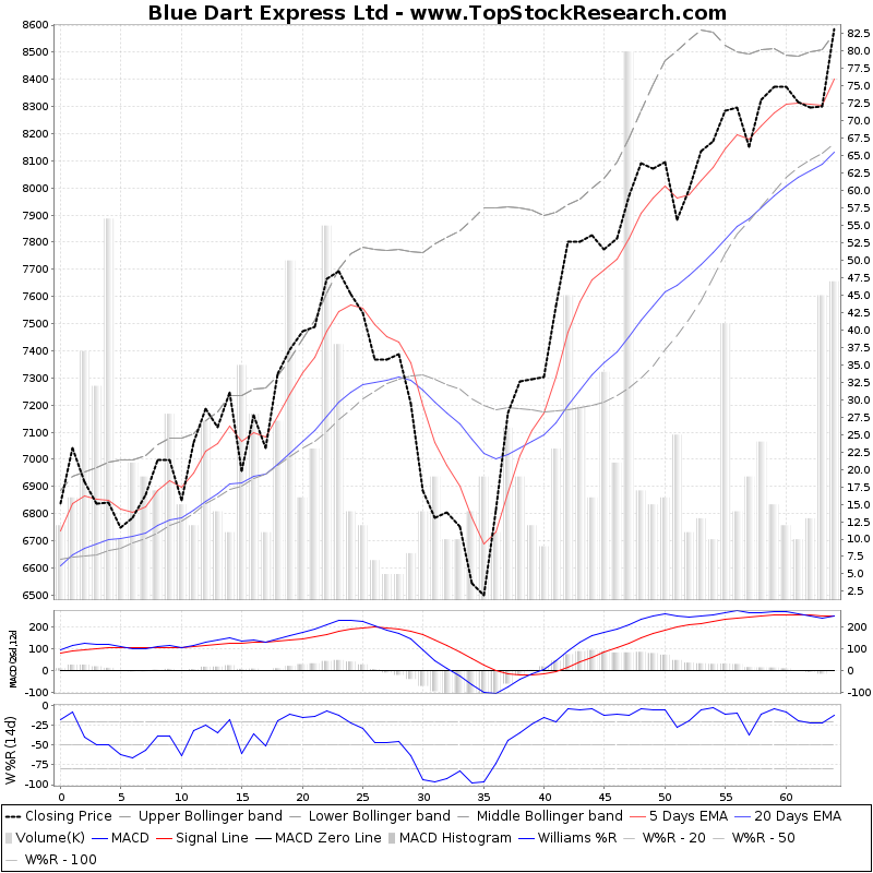 ThreeMonthsTechnicalAnalysis Technical Chart for Blue Dart Express Ltd