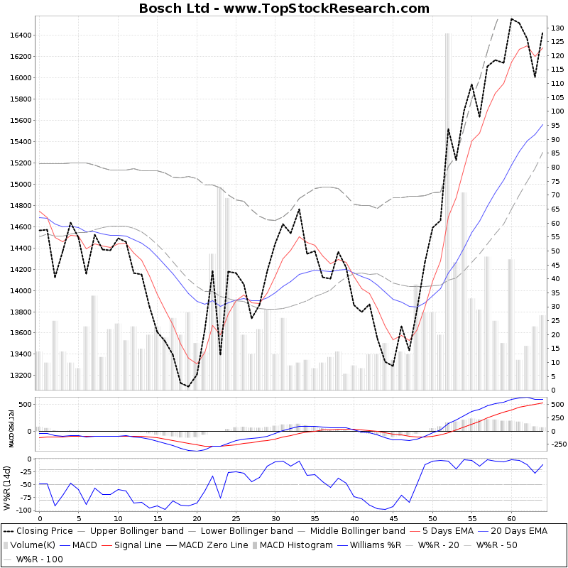 ThreeMonthsTechnicalAnalysis Technical Chart for Bosch Ltd