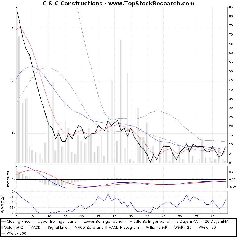 ThreeMonthsTechnicalAnalysis Technical Chart for C C Constructions