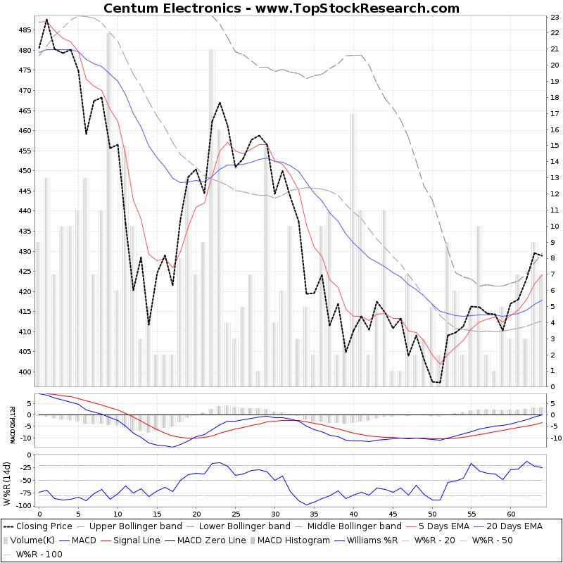 ThreeMonthsTechnicalAnalysis Technical Chart for Centum Electronics