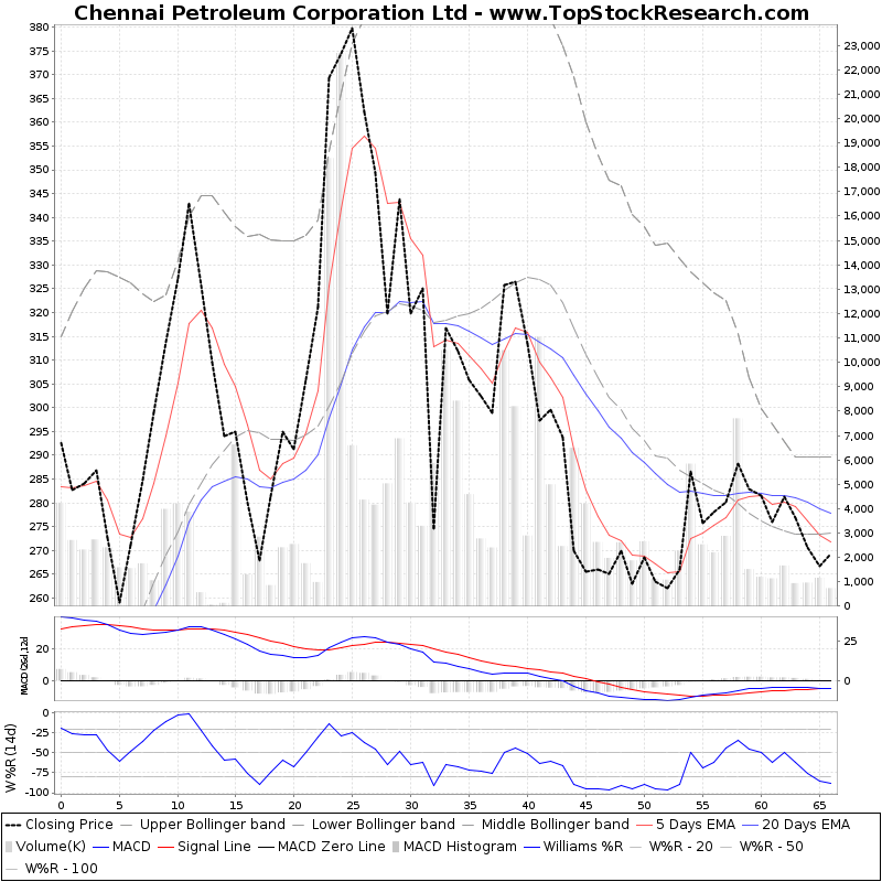 ThreeMonthsTechnicalAnalysis Technical Chart for Chennai Petroleum Corporation Ltd