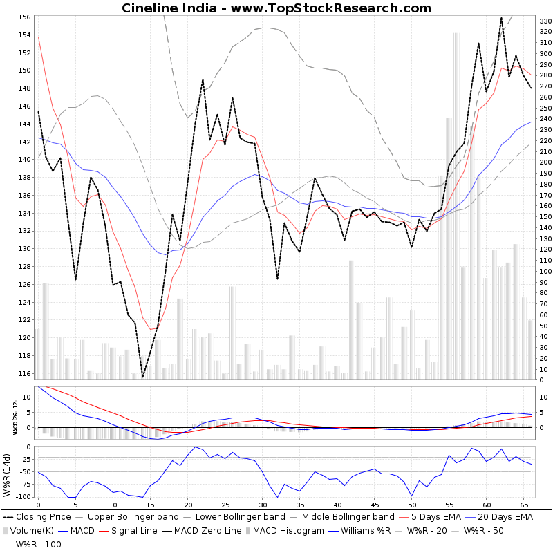 ThreeMonthsTechnicalAnalysis Technical Chart for Cineline India