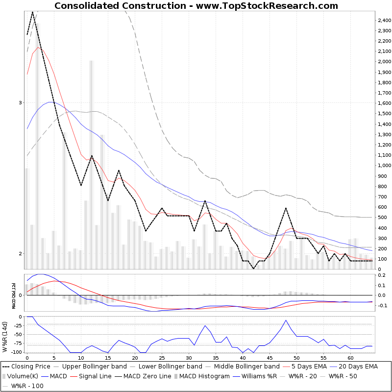 ThreeMonthsTechnicalAnalysis Technical Chart for Consolidated Construction