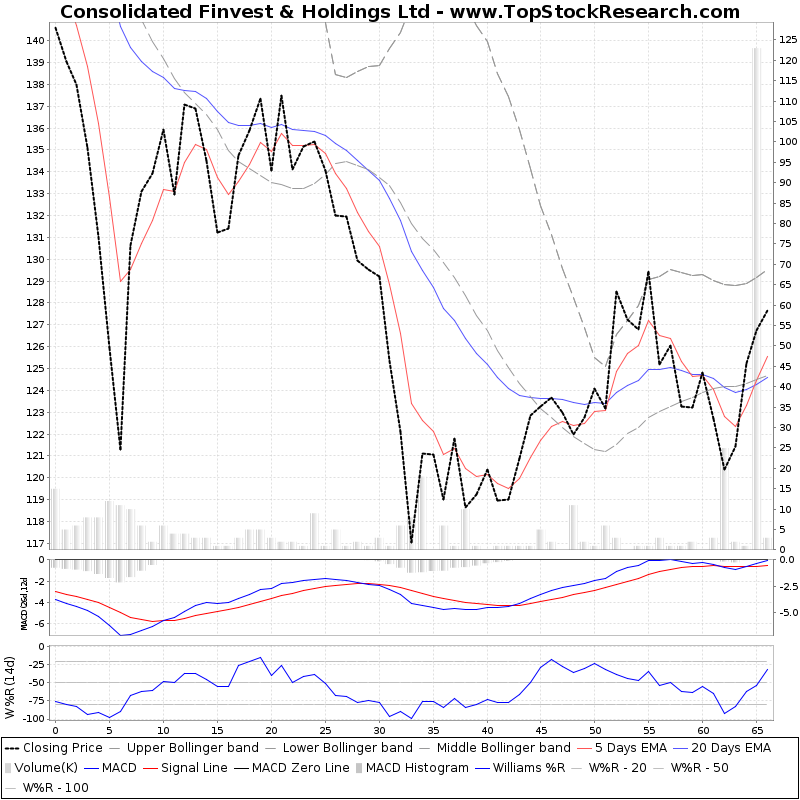 ThreeMonthsTechnicalAnalysis Technical Chart for Consolidated Finvest Holdings Ltd