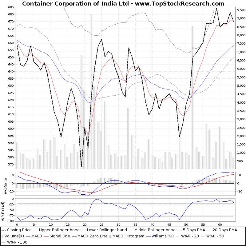ThreeMonthsTechnicalAnalysis Technical Chart for Container Corporation of India Ltd