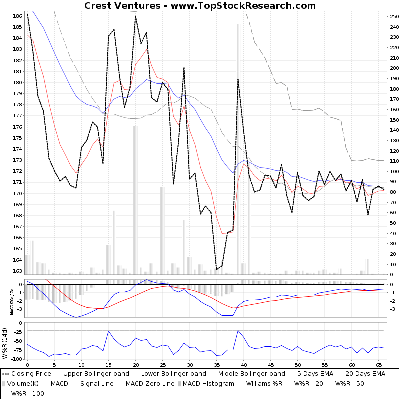 ThreeMonthsTechnicalAnalysis Technical Chart for Crest Ventures