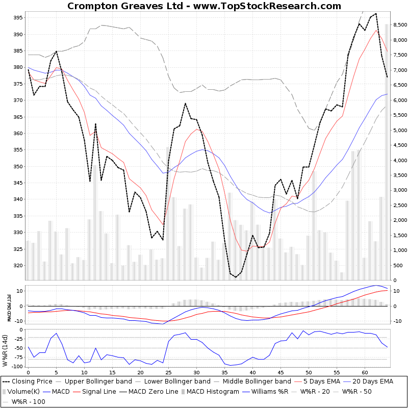 ThreeMonthsTechnicalAnalysis Technical Chart for Crompton Greaves Ltd