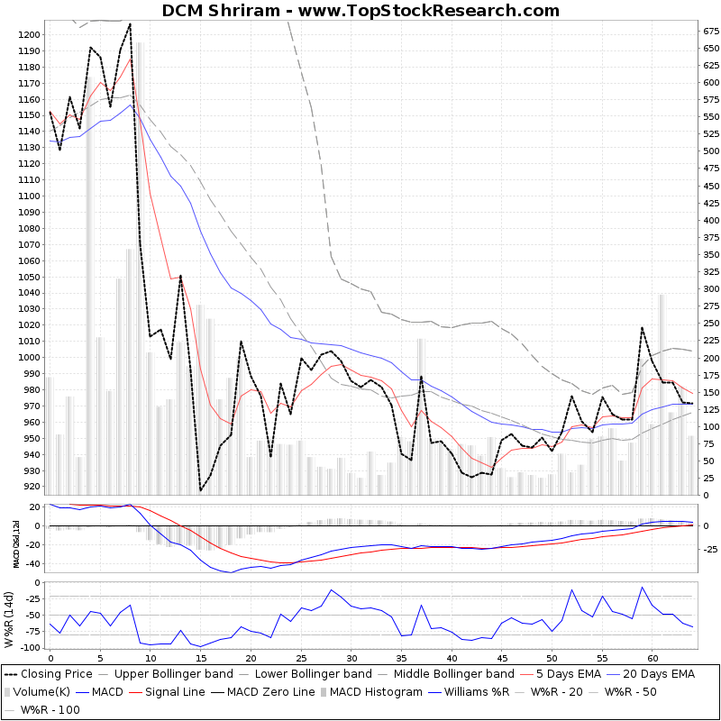 ThreeMonthsTechnicalAnalysis Technical Chart for DCM Shriram