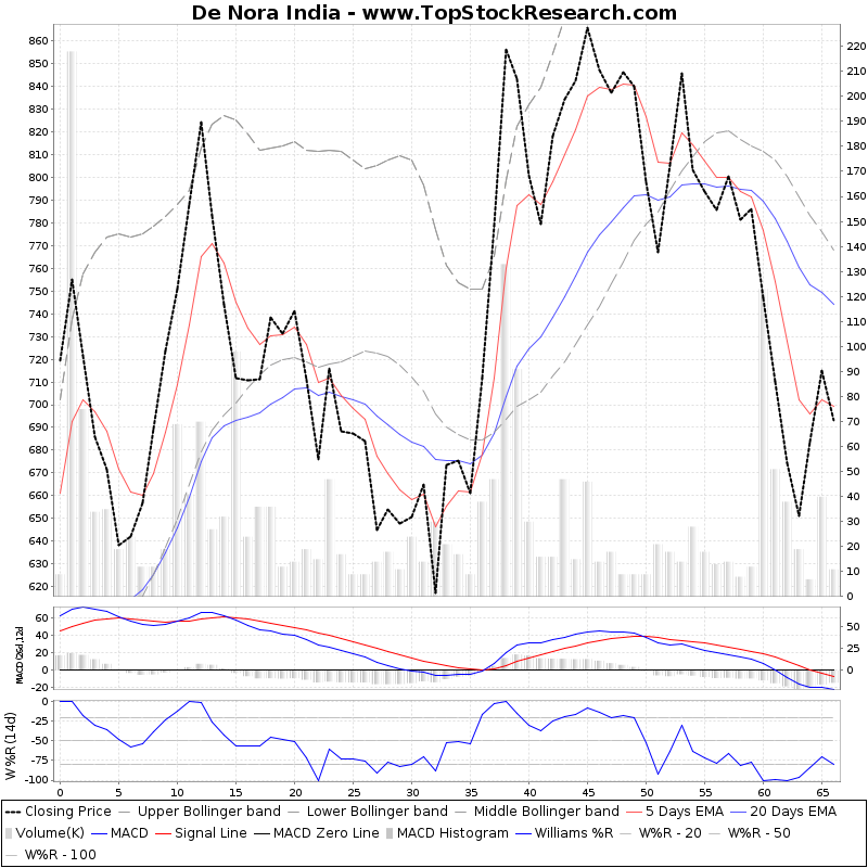 ThreeMonthsTechnicalAnalysis Technical Chart for De Nora India
