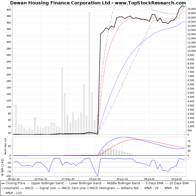 ThreeMonthsTechnicalAnalysis Technical Chart for Dewan Housing Finance Corporation Ltd