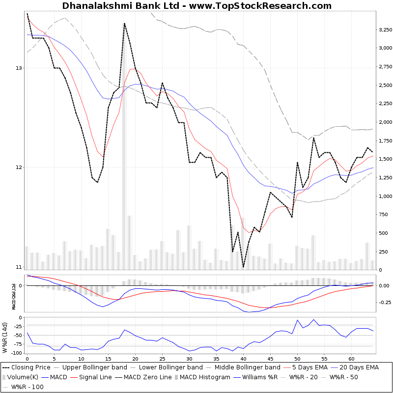 ThreeMonthsTechnicalAnalysis Technical Chart for Dhanalakshmi Bank Ltd