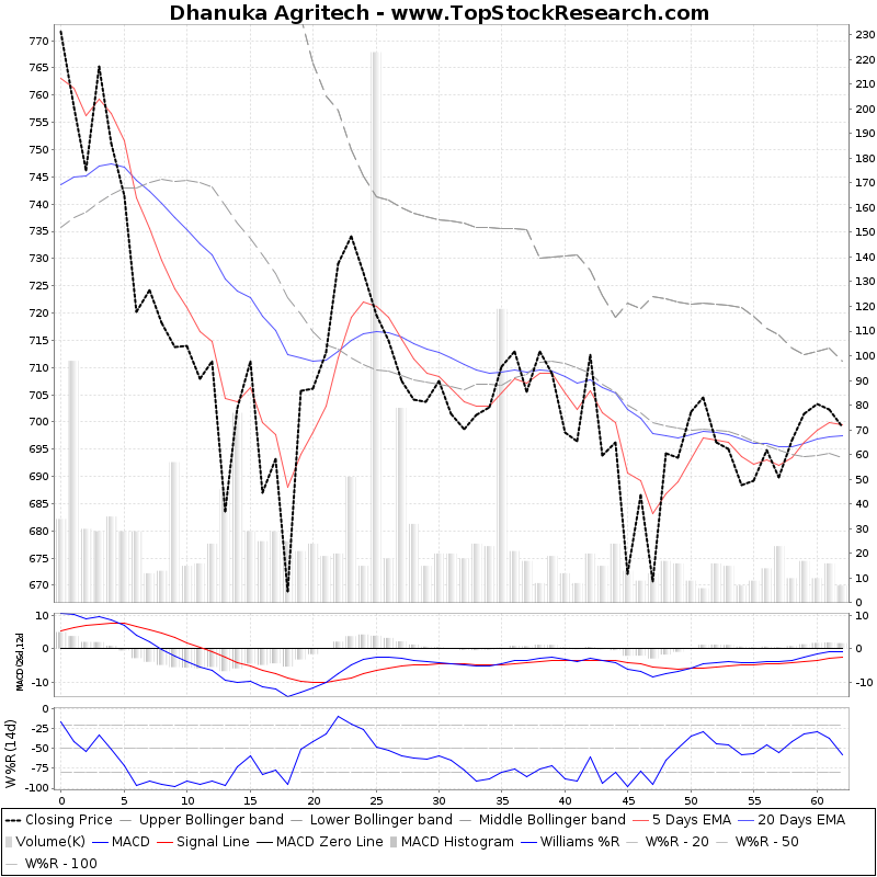 ThreeMonthsTechnicalAnalysis Technical Chart for Dhanuka Agritech