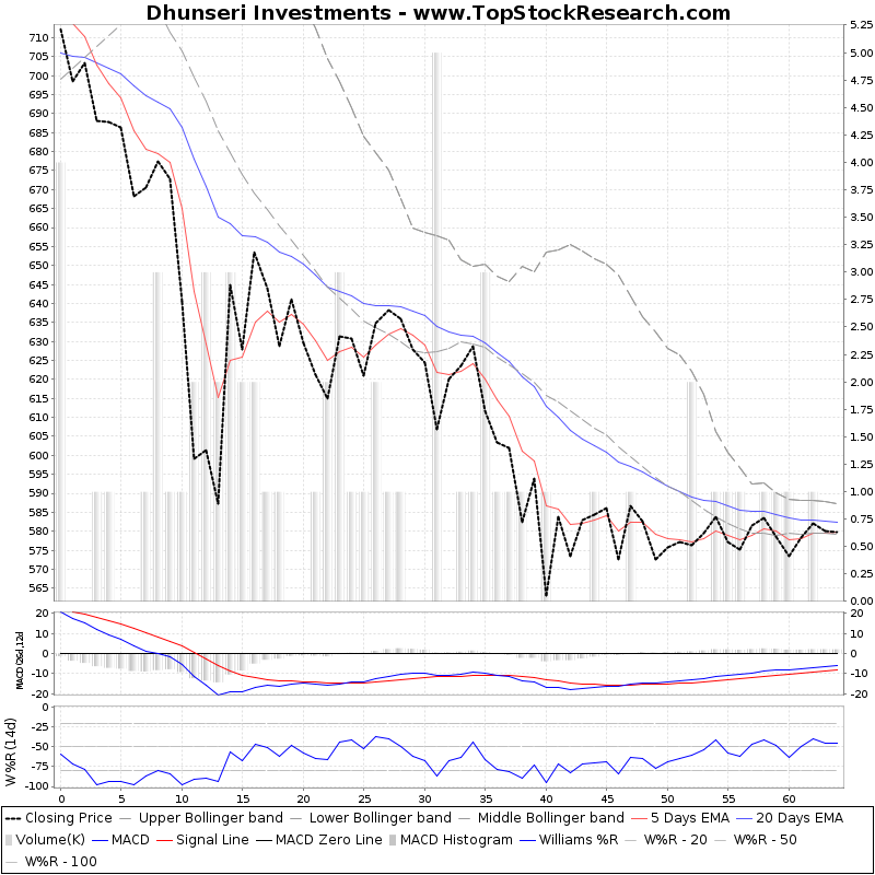 ThreeMonthsTechnicalAnalysis Technical Chart for Dhunseri Investments