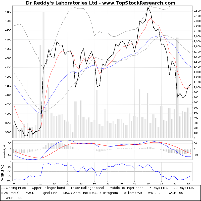 ThreeMonthsTechnicalAnalysis Technical Chart for Dr Reddys Laboratories Ltd