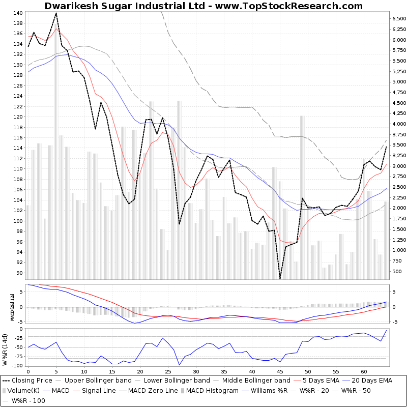 ThreeMonthsTechnicalAnalysis Technical Chart for Dwarikesh Sugar Industrial Ltd