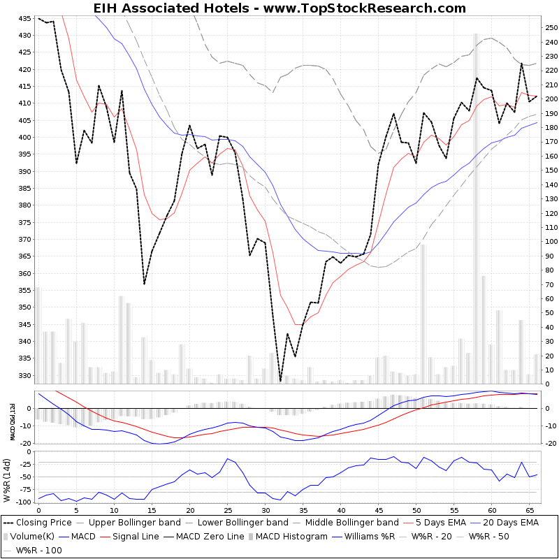 ThreeMonthsTechnicalAnalysis Technical Chart for EIH Associated Hotels