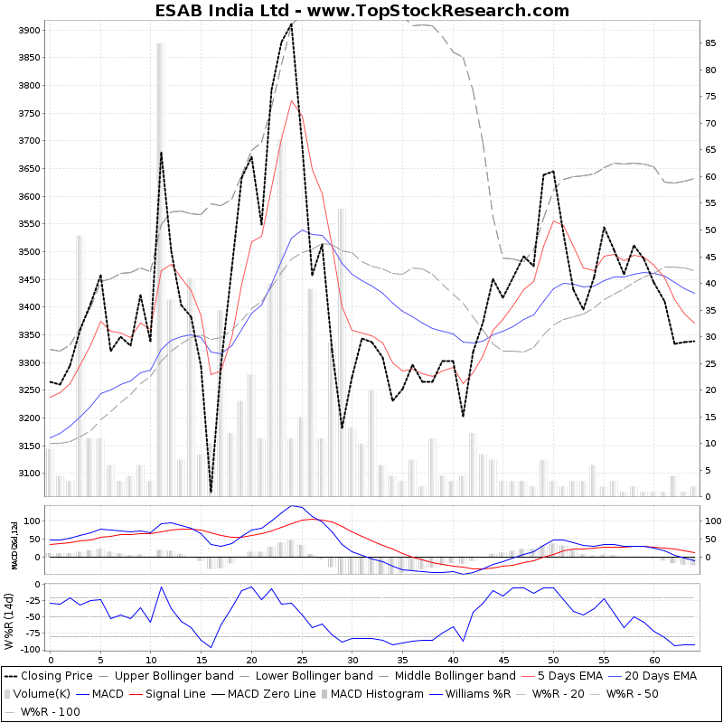 ThreeMonthsTechnicalAnalysis Technical Chart for ESAB India Ltd