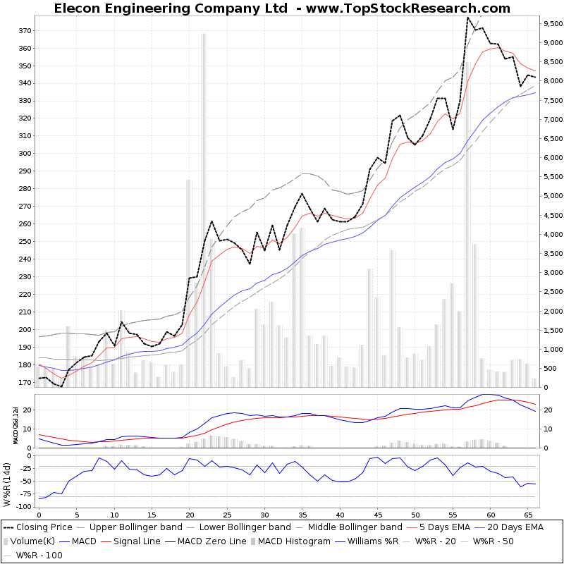 ThreeMonthsTechnicalAnalysis Technical Chart for Elecon Engineering Company Ltd