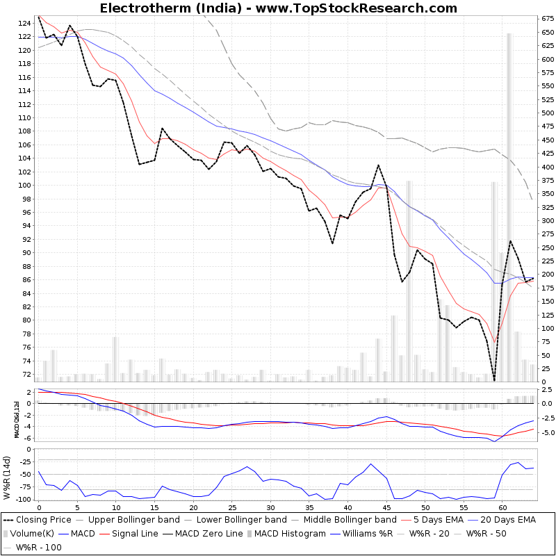 ThreeMonthsTechnicalAnalysis Technical Chart for Electrotherm (India)
