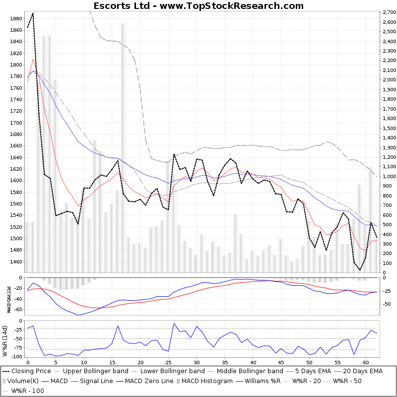 ThreeMonthsTechnicalAnalysis Technical Chart for Escorts Ltd