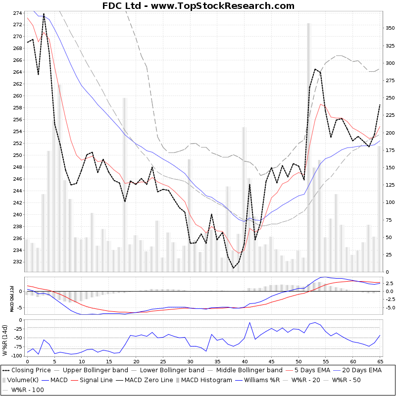 ThreeMonthsTechnicalAnalysis Technical Chart for FDC Ltd