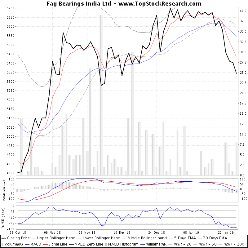 ThreeMonthsTechnicalAnalysis Technical Chart for Fag Bearings India Ltd