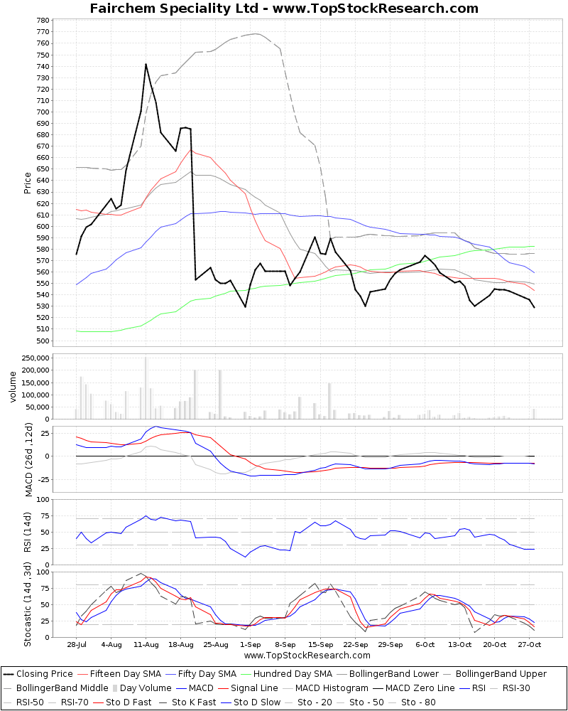 ThreeMonthsTechnicalAnalysis Technical Chart for Fairchem Speciality Ltd