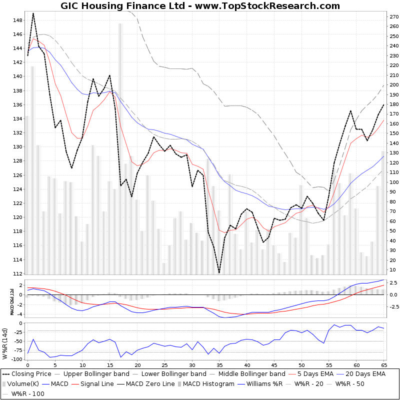 ThreeMonthsTechnicalAnalysis Technical Chart for GIC Housing Finance Ltd