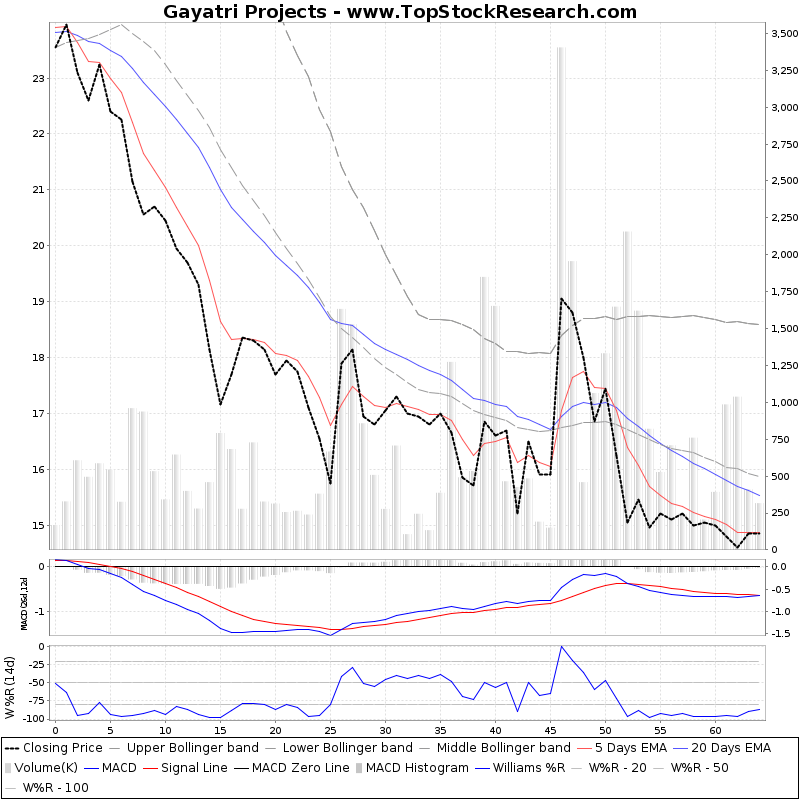 ThreeMonthsTechnicalAnalysis Technical Chart for Gayatri Projects