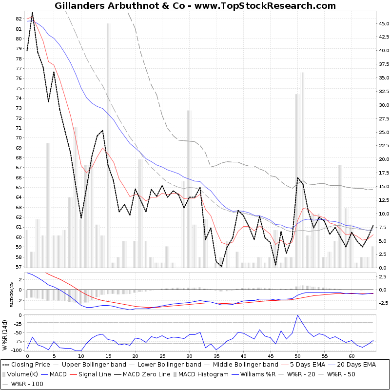 ThreeMonthsTechnicalAnalysis Technical Chart for Gillanders Arbuthnot Co