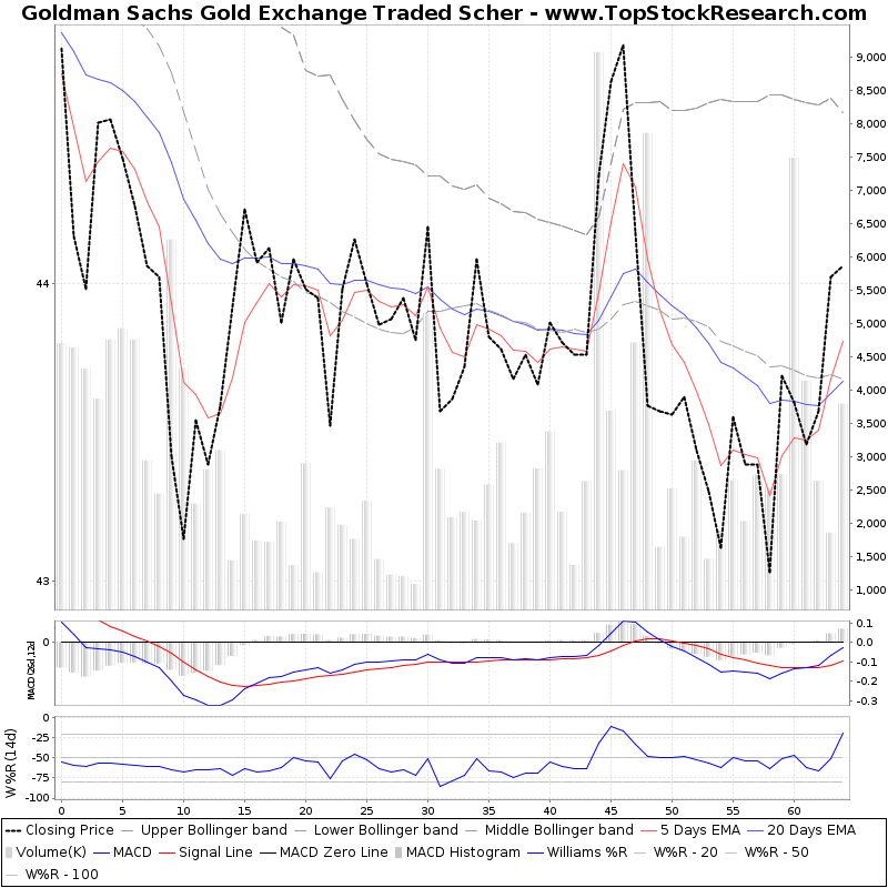 ThreeMonthsTechnicalAnalysis Technical Chart for Goldman Sachs Gold Exchange Traded Scher