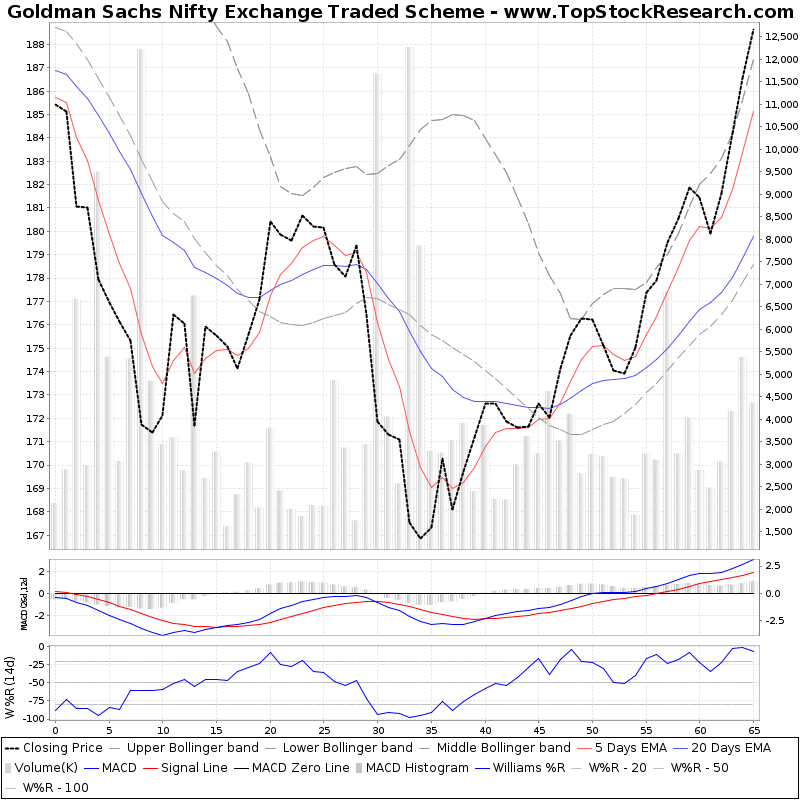 ThreeMonthsTechnicalAnalysis Technical Chart for Goldman Sachs Nifty Exchange Traded Scheme