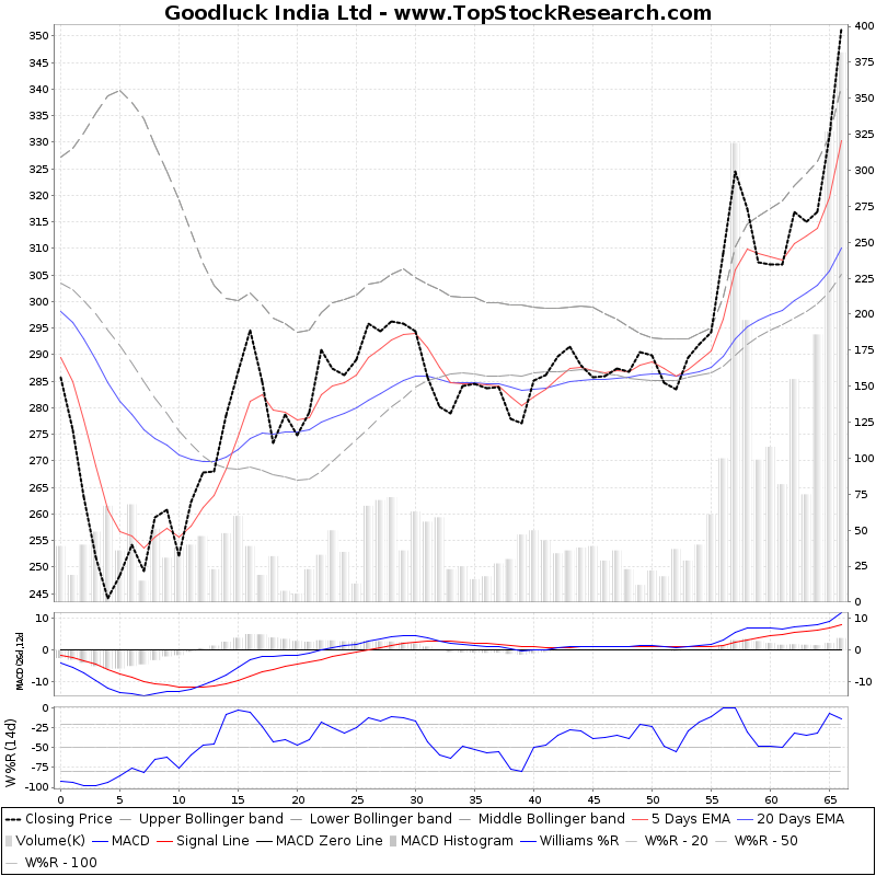 ThreeMonthsTechnicalAnalysis Technical Chart for Goodluck India Ltd