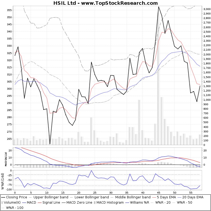 ThreeMonthsTechnicalAnalysis Technical Chart for HSIL Ltd
