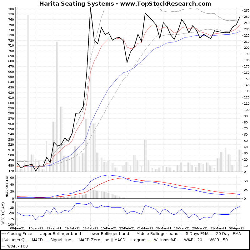 ThreeMonthsTechnicalAnalysis Technical Chart for Harita Seating Systems