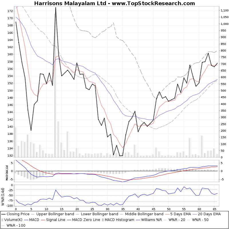 ThreeMonthsTechnicalAnalysis Technical Chart for Harrisons Malayalam Ltd