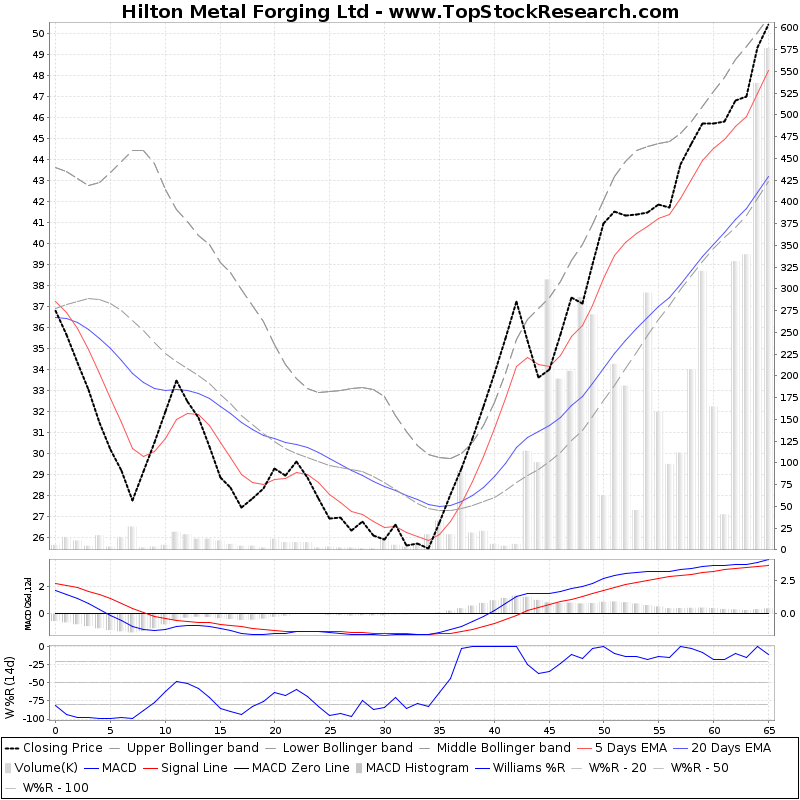 ThreeMonthsTechnicalAnalysis Technical Chart for Hilton Metal Forging Ltd
