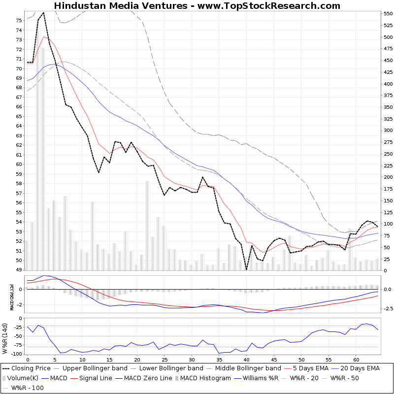 ThreeMonthsTechnicalAnalysis Technical Chart for Hindustan Media Ventures