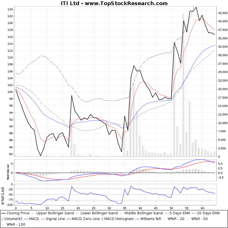 ThreeMonthsTechnicalAnalysis Technical Chart for ITI Ltd