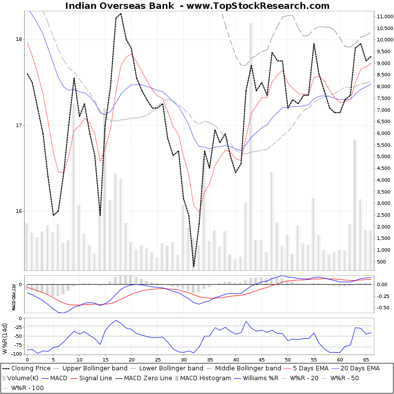 ThreeMonthsTechnicalAnalysis Technical Chart for Indian Overseas Bank