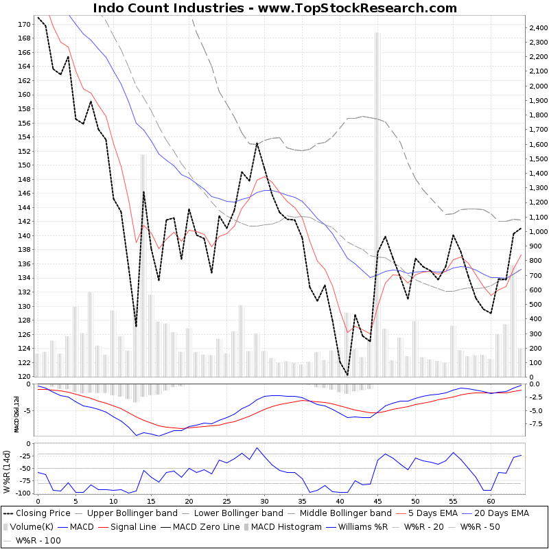 ThreeMonthsTechnicalAnalysis Technical Chart for Indo Count Industries