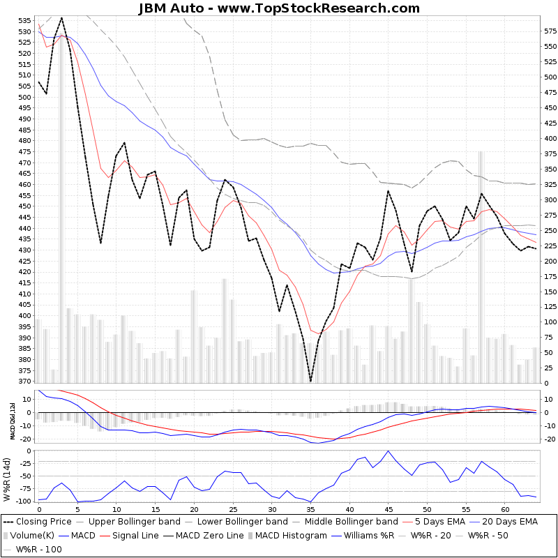 ThreeMonthsTechnicalAnalysis Technical Chart for JBM Auto