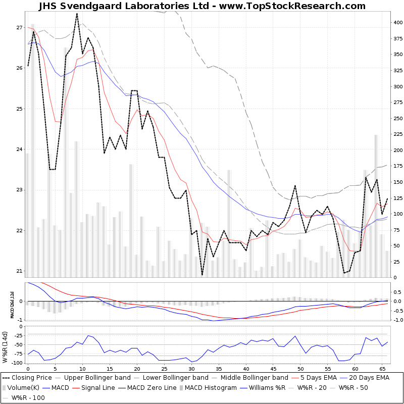 ThreeMonthsTechnicalAnalysis Technical Chart for JHS Svendgaard Laboratories Ltd